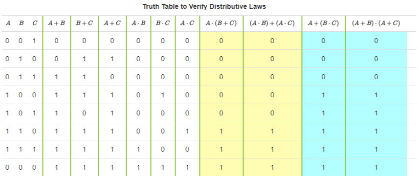 Figure 1. Truth Table to Verify Distributive Laws