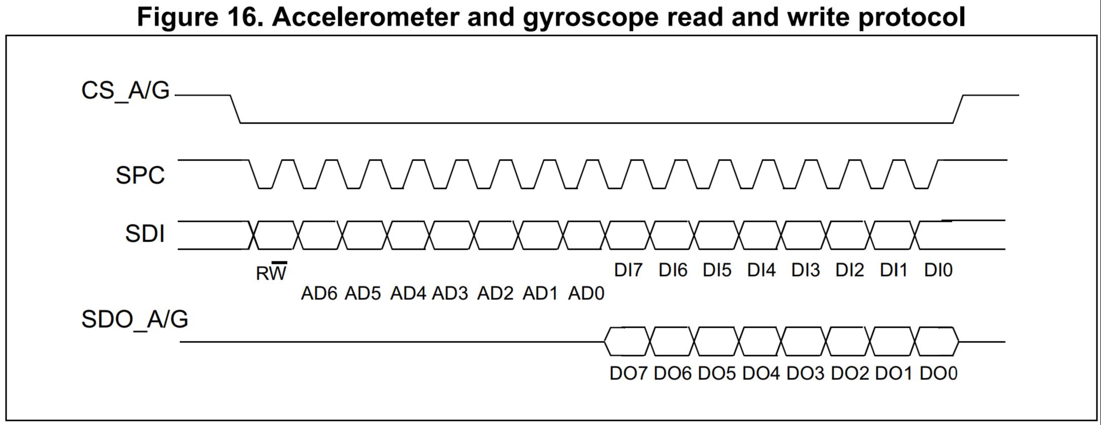 LSM95DS1 SPI timing diagram