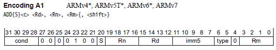 Figure 2. ADD Opcode Instruction (Arm Architecture Reference Manual, page A8-312)