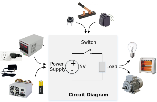 Figure 1. A First Look at Circuits