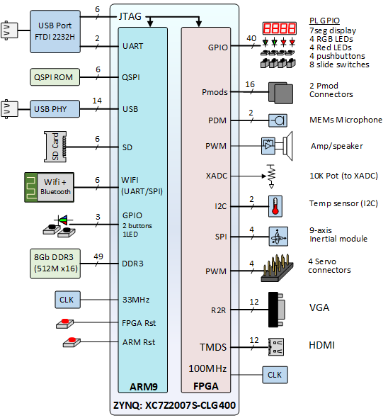 Figure 2. Zynq Peripheral Connections